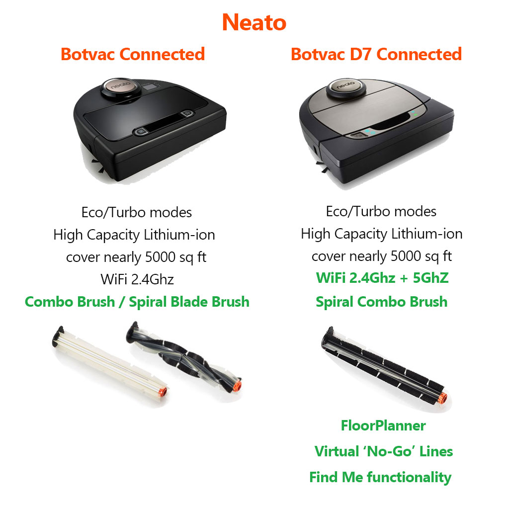 Neato Connected vs D7 Connected